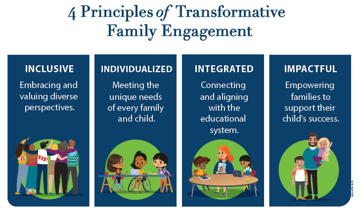 Four Principles of Transformative Family Engagement